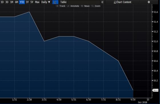 소규모, 민간 기업들 의견을 반영한 차이신제조업PMI는 8월 50.6에서 9월 50으로 소폭 하락했다. 경기가 나빠질 것이라는 의미다. [자료 블룸버그]