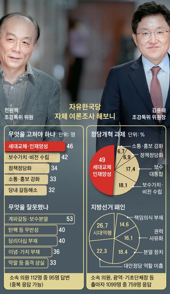 자유한국당 자체 여론조사 해보니