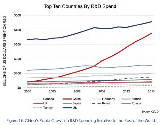 미 국방부의 펜타곤리포트에 따르면 중국의 연구개발(R&D) 투자는 독일과 일본을 제치고 미국을 따라잡는 추세다. [미 국방부]