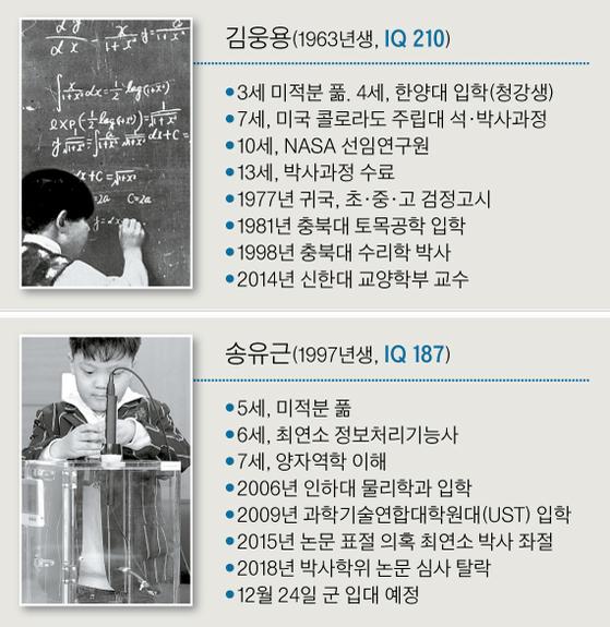 김웅용과 송유근