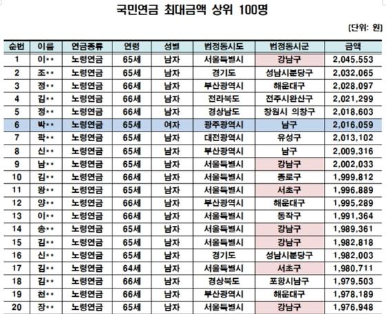 [자료 국민연금공단, 김승희 의원실]