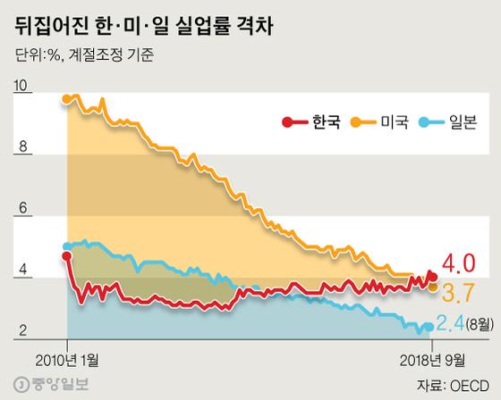 17년 만에 역전된 한미 실업률…일본은 19개월 연속 완전 고용