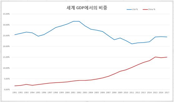 세계 국내총생산(GDP)에서 미국과 중국이 차지하는 비중 격차가 줄어들고 있다.