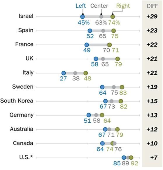"""'미국이 세계 지도 강국으로 적절하다""""는 답변자의 국가별 이념 성향 분포. 이스라엘이 29% 편차가 가장 컸고, 한국은 15%로 나타났다. 한국의 좌파도 67%가 미국의 지도 국가 지위를 선호해 호주와 함께 가장 높은 수치를 기록했다. [퓨리서치센터 캡처]"""