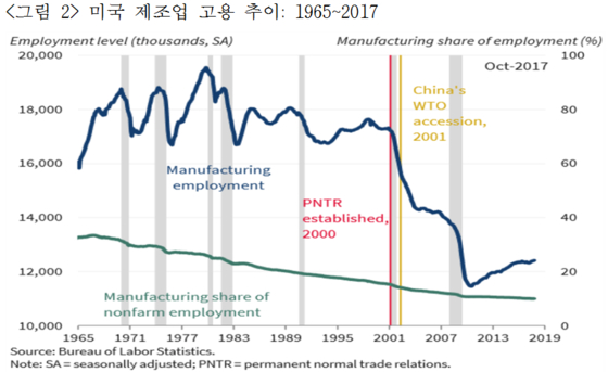 2001년 중국의 세계무역기구(WTO) 가입 후 미국 일자리가 급격히 줄었다.