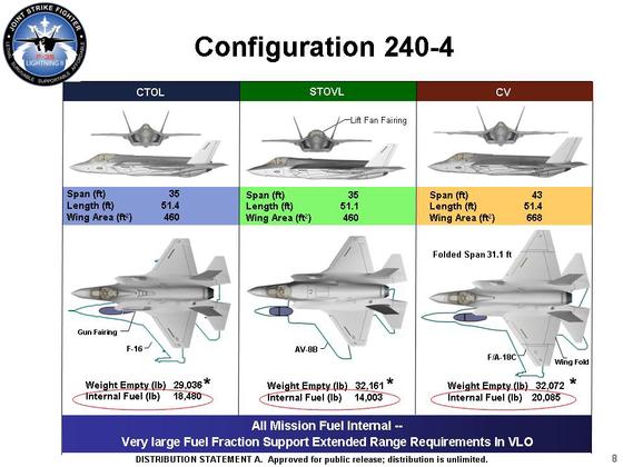 F-35 A, B, C의 차이를 보여준 그래프. [자료 미 국방부[