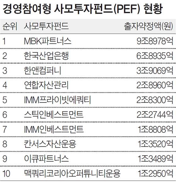 경영참여형 사모투자펀드(PEF) 현황
