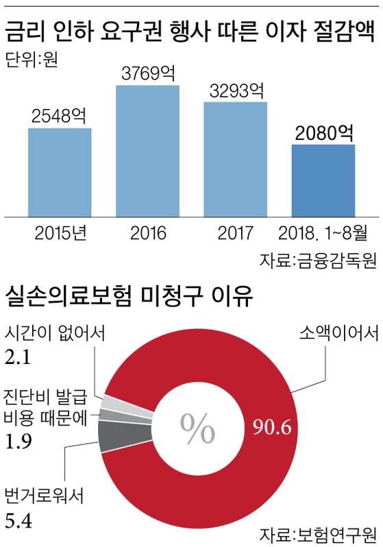 """""""연봉 뛰었으니 대출금리 인하를"""" 인터넷 신청 가능"""