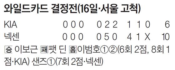 와일드카드 결정전(16일·서울 고척)