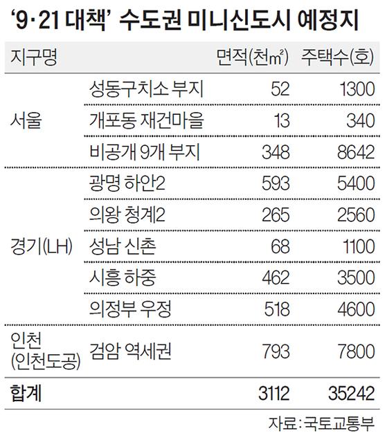 '9·21 대책' 수도권 미니신도시 예정지