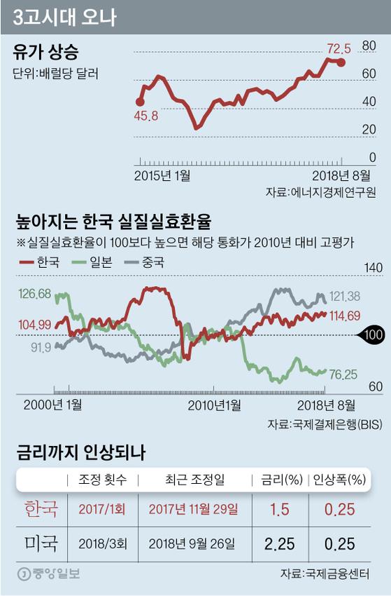 유가·환율·금리 상승…신 3고(高) 시대의 도래