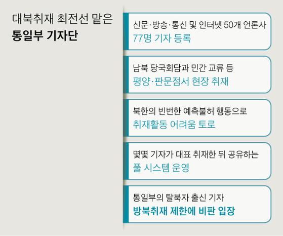 대북취재 최전선 맡은 통일부 기자단