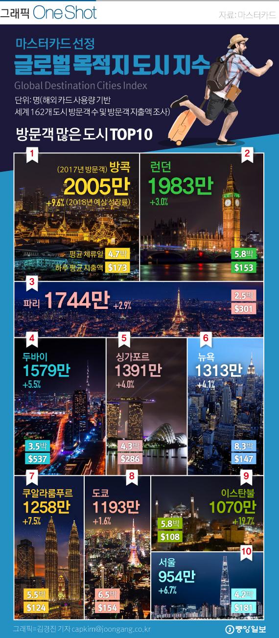 마스터카드 글로벌 목적지 도시 지수 2018