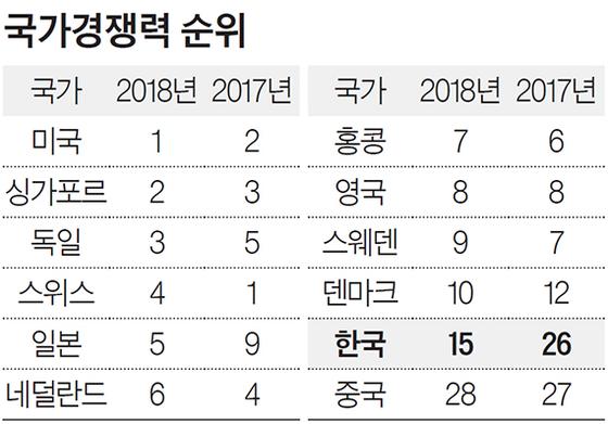 한국 국가경쟁력 두 계단 올라 15위, 노동시장은 48위