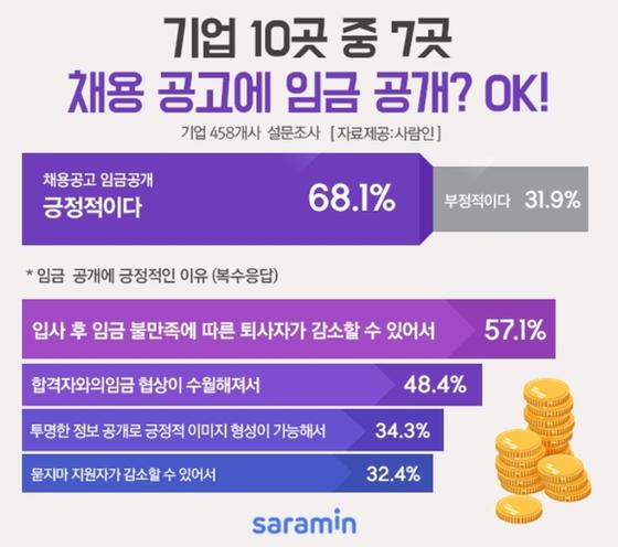 """기업 인사담당자 68% """"채용공고에 임금조건 공개 긍정적"""""""