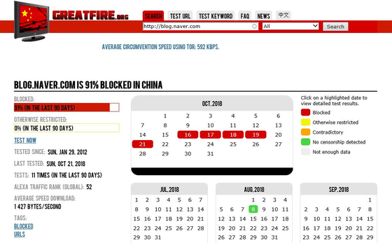 중국 인터넷 검열 감시기구인 그레이트파이어의 네이버 블로그 차단 현황. 지난 16일부터 중국내에서 접속이 불가능게 차단된 것으로 나타났다. [그레이트파이어 캡처]