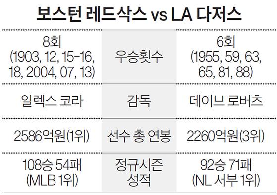 보스턴 레드삭스 vs LA 다저스