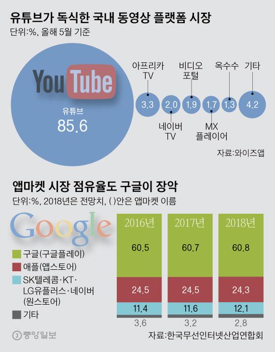 불법 동영상 방치, 막대한 광고 수익 … 구글의 독점 횡포