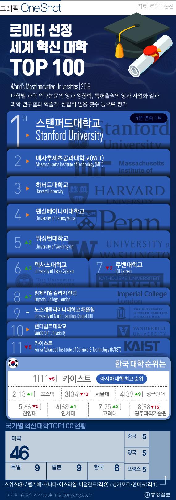 [ONE SHOT] 2018 세계 최고 혁신 대학은 '스탠퍼드'…한국 대학은?