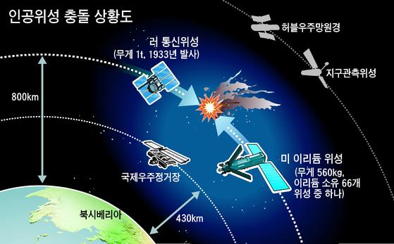 2009년 2월 10일 충돌한 러시아의 통신위성 코스모스 2251호와 미국의 통신위성 이리듐 33호. [그래픽=박상민 기자]