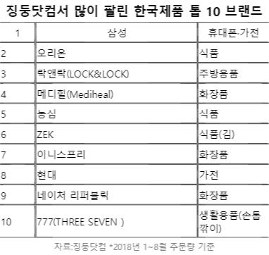 [별별마켓 랭킹] 中 징둥닷컴서 많이 팔린 한국 브랜드 10