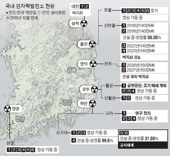 국내 원자력발전소 현황