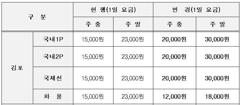 김포공항 주차요금 변경방안.