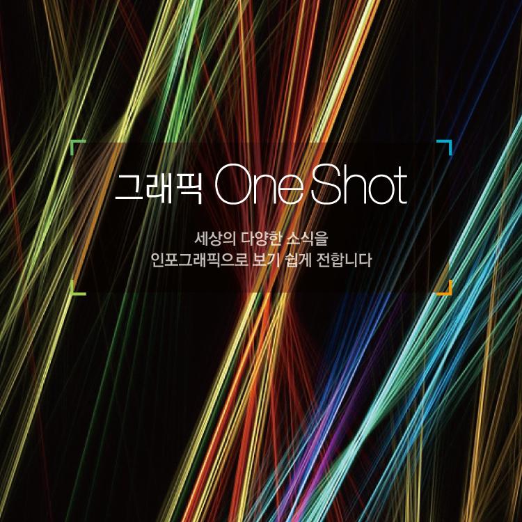 [ONE SHOT] '폰카'로 가장 많이 찍는 사진…한국은 '음식' 미국은 '셀카'