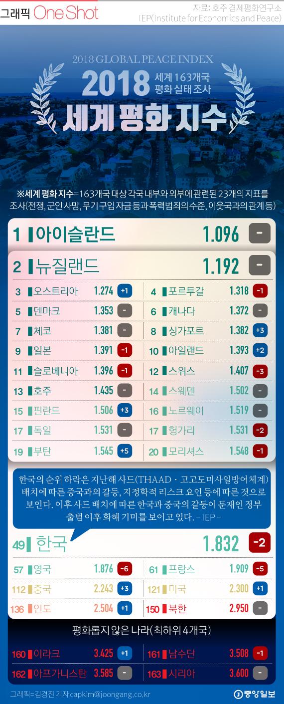 [ONE SHOT] 163개국 평화 성적표…한국 49위, 최고의 평화 국가는?