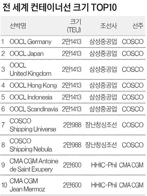 전 세계 컨테이너선 크기 TOP10