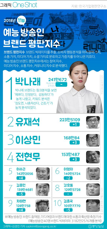 11월 예능방송인 브랜드 TOP10