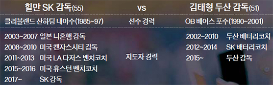 힐만 SK 감독(55) vs 김태형 두산 감독(51)