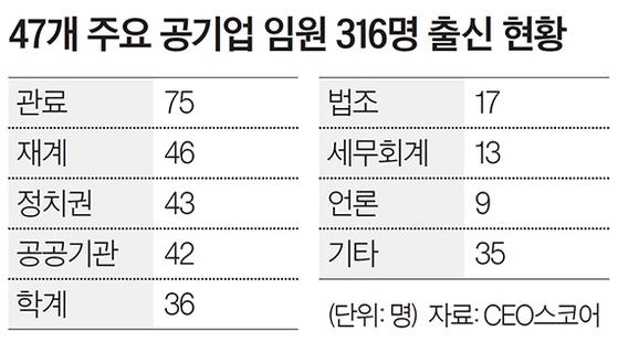 """""""문재인 정부 공기업 임원 37%는 낙하산"""""""