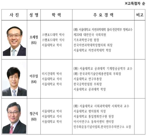 서울대 총장 선출을 위한 예비후보자 평가 최종 결과. [중앙포토]