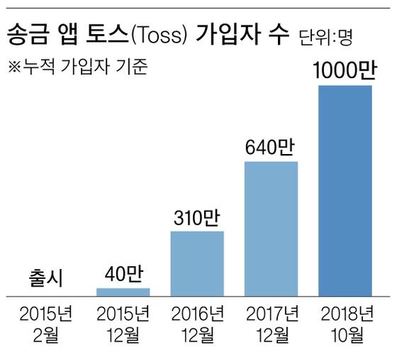 '토스'로 송금 1000만명 넘었다