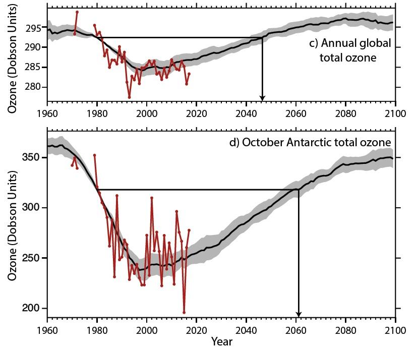 세계기상기구의 2018년 오존 고갈 평가보고서가 제시한 오존층 전망. 위의 그래프는 지구 전체 평균 오존 농도가 2045년쯤 회복할 것으로, 아래 그래프는 남극 상공 오존 구멍이 2060년쯤 회복할 것으로 전망하고 있다. [자료 세계기상기구]