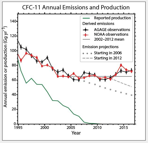 오존층 파괴물질인 CFC-11의 생산과 배출. 녹색 선은 각국이 보고한 생산량으로 이미 생산이 완전 중단된 것을 보여 주고 있다. 그리고 회색 선으로 표시한 농도 전망치는 계속 감소할 것으로 예상된다. 하지만 실제 측정치인 검은색과 빨간색 선을 보면 감소하지 않고 있다. 어디선가 불법으로 생산, 배출되고 있다는 의미다. [자료 세계기상기구 보고서]
