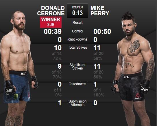 세로니와 페리 경기 기록. [UFC 홈페이지]