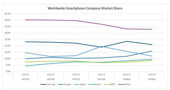 글로벌 스마트폰 시장 점유율 추이 [사진 IDC]