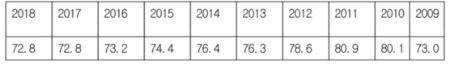 올해 1~9월 제조업 공장 가동률 현황 [사진 통계청]