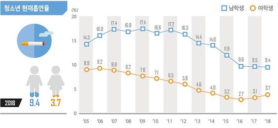청소년 흡연율