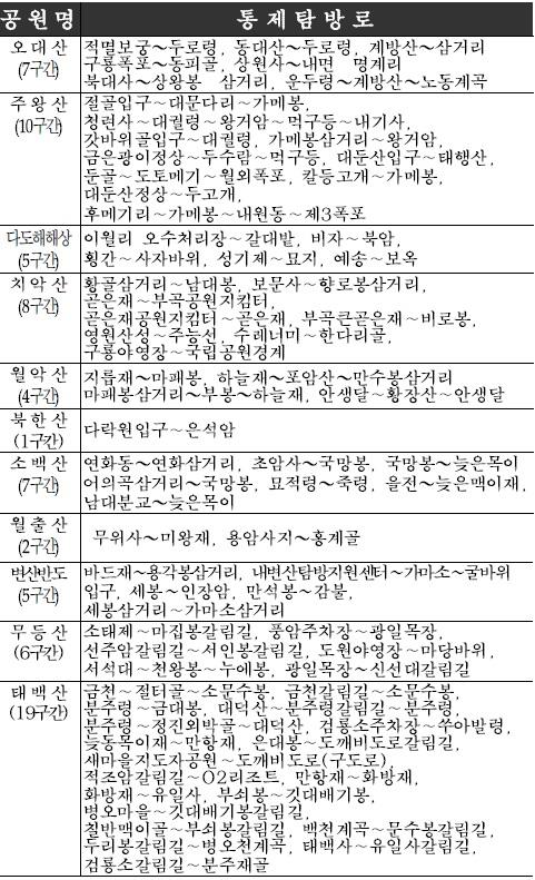 국립공원 탐방로 통제 [자료 국립공원관리공단]
