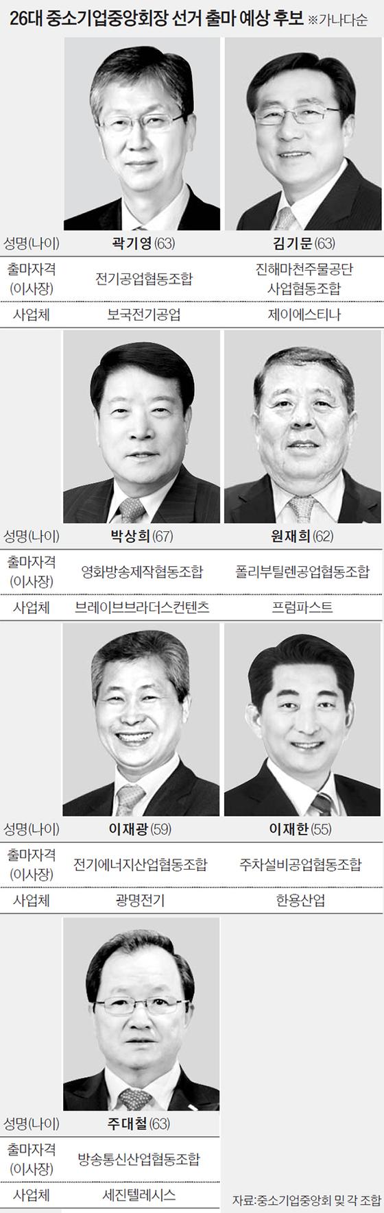26대 중소기업중앙회장 선거 출마 예상 후보