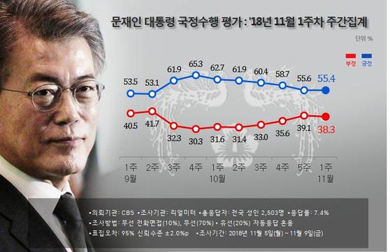 문 대통령 지지율 55.4%…6주 연속 하락