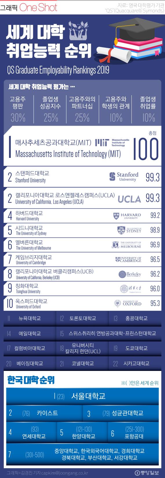 [ONE SHOT] 미국 MIT, 세계 대학 취업능력 랭킹 1위…한국 대학은?