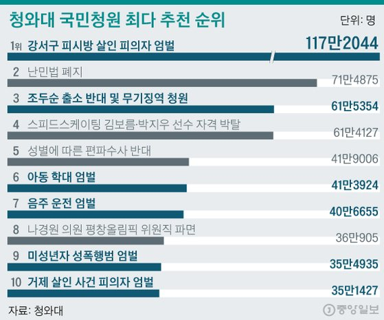 너무 나간 청와대 청원 … '여론재판장' 변질