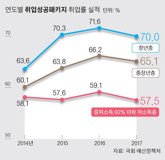 4122억 투입 '취성패' 일자리 절반이 월 180만원 미만
