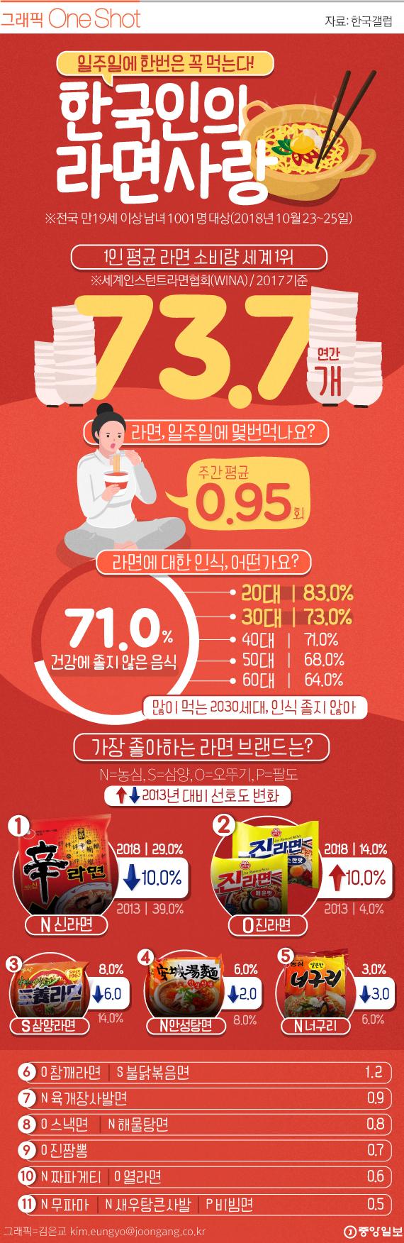 한국인의 라면 사랑