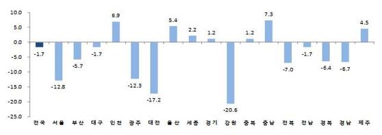 자동차, 건설 부진 지역경제에도 여파…3분기 서울, 대전 광공업지수 금융위기 이후 최대 감소