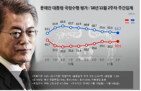 문 대통령 국정지지도 53.7%…7주째 연속 하락